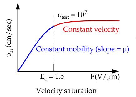 Velocity saturaton