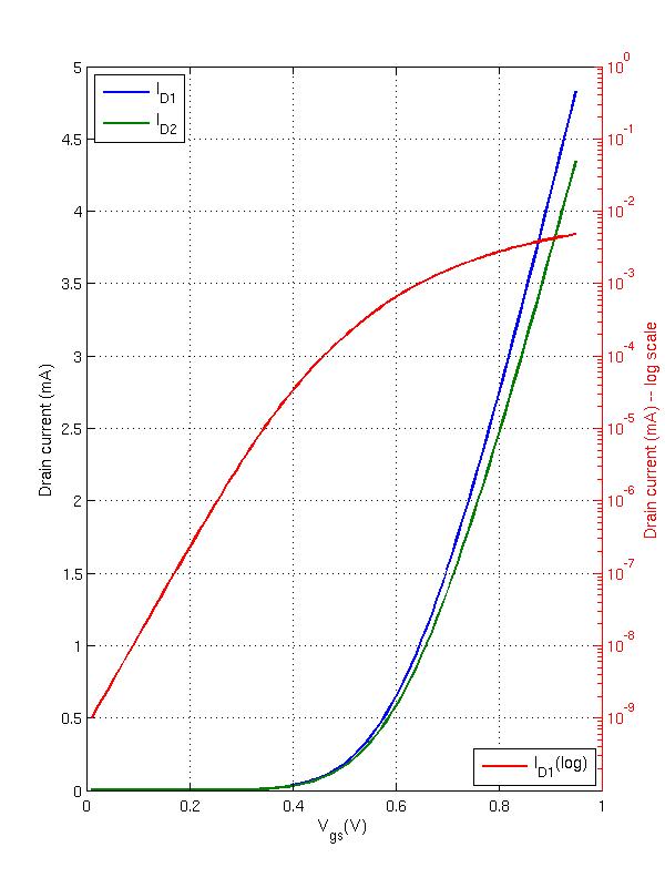 Bar plot 2 y axis matlab / Imdb party down south
