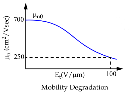 Mobility degradation in short channel devices